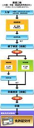 自動車学校 普通免許 大型免許 二輪免許 中型免許 準中型免許 牽引免許 大型特殊免許 KDS釧路自動車学校 普通二輪免許取得の流れ