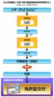 自動車学校 普通免許 大型免許 二輪免許 中型免許 準中型免許 牽引免許 大型特殊免許 KDS釧路自動車学校 けん引自動車免許取得の流れ