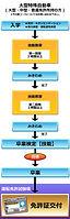 自動車学校 普通免許 大型免許 二輪免許 中型免許 準中型免許 牽引免許 大型特殊免許 KDS釧路自動車学校 大型特殊自動車免許取得の流れ