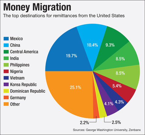 As Global Remittances Surge, Fintechs Aim to Remove the Friction