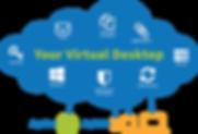 Secure Cloud Desktop
