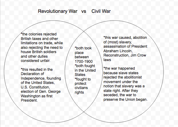Difference Between the North and the South during the Civil war