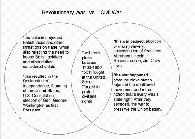 Venn       Diagram    Revolutionary War vs Civil War