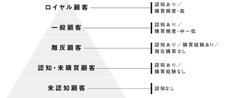【顧客起点マーケティング-備忘録 vol.1】顧客ピラミッド(5セグマップ)について