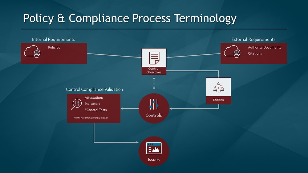 Policy and Compliance Terminology for ServiceNow Integrated Risk Management