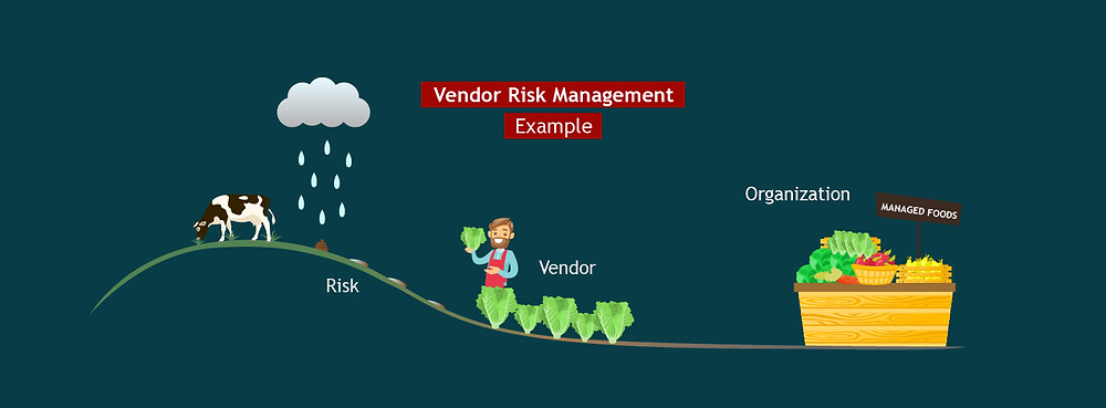 ServiceNow VRM, Risk, Vendor, Organization, Assessment
