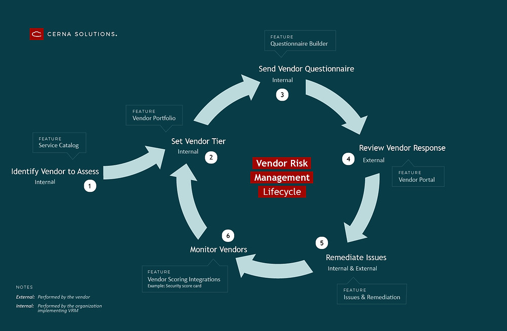 ServiceNow vendor risk lifecycle, set vendor tier, questionnaire, response, remediate, issues, monitor