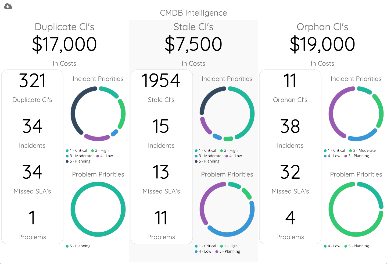 vividcharts CMDB intelligence servicenow app