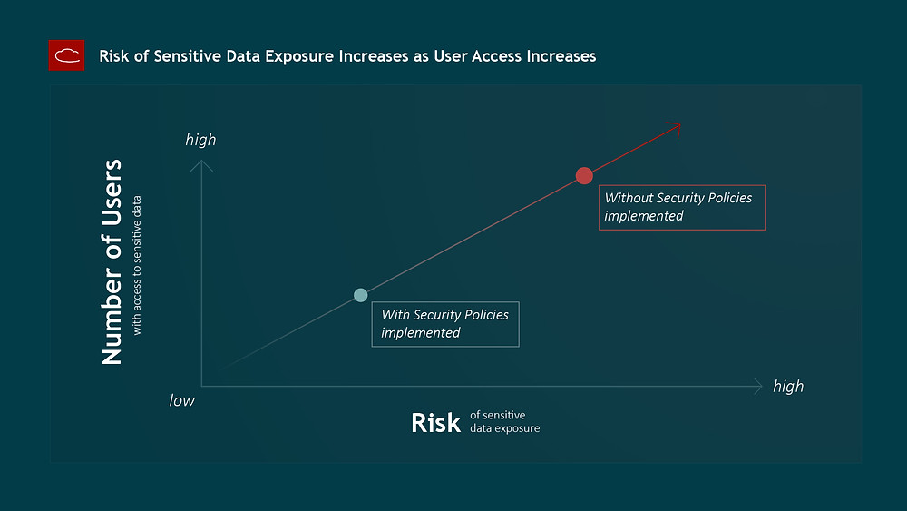 Risk of sensitive data exposure increases as user access increases graph servicenow human resources security