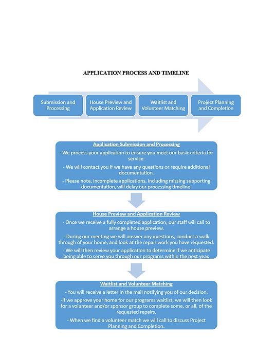 App Process-Timeline1024_1.jpg