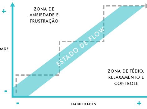 Flow: onde o prazer, o crescimento e o propósito se encontram
