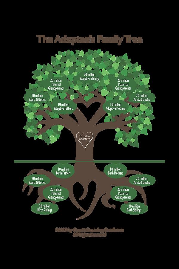 Adoptees Family Tree - geneticgenealogyc