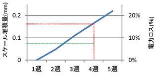 電力ロスグラフ.jpg