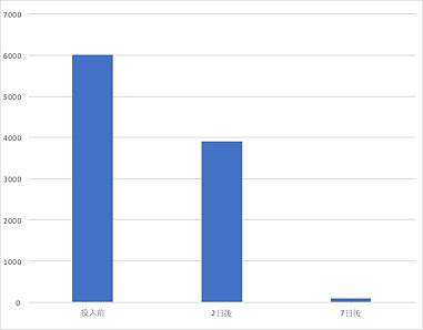nヘキサン変化グラフ1.png