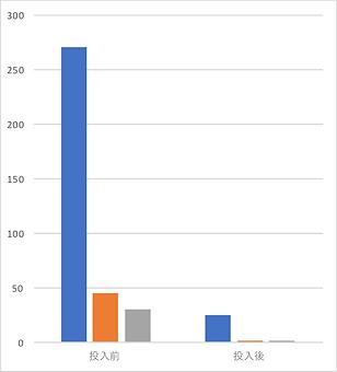 硬度改善グラフ.png