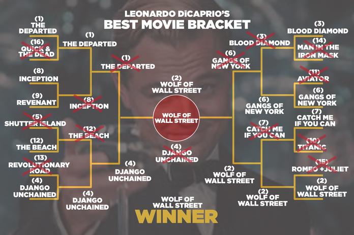 Best Leo Movie