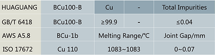 BCu-1b Cu110 Copper Brazing Alloy