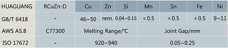 C77300 RCuZn-D Brass Brazing Alloy
