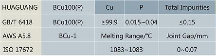 BCu-1 BCu100(P) Copper Brazing Alloy