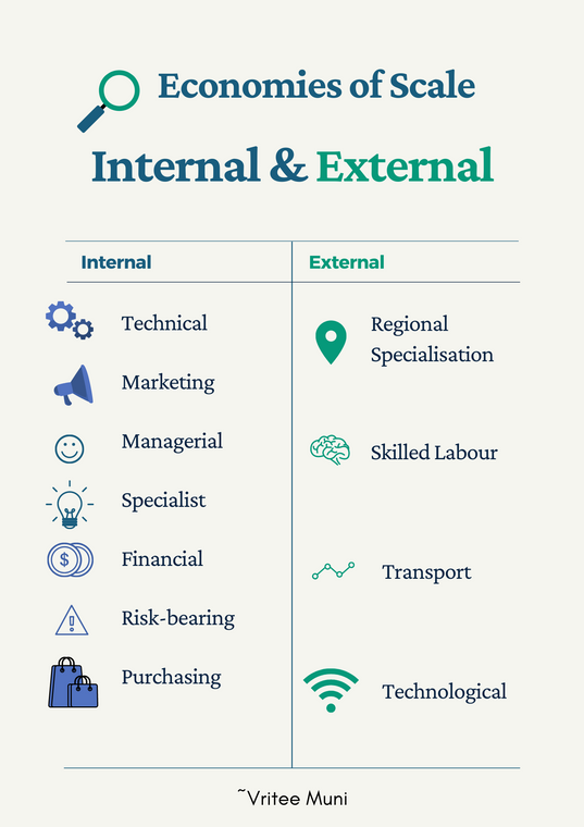 Internal & External Economies of Scale