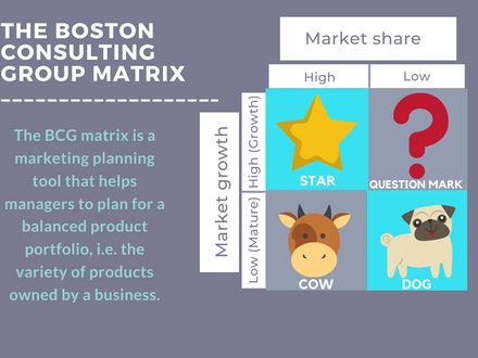 The Boston Consulting Group Matrix