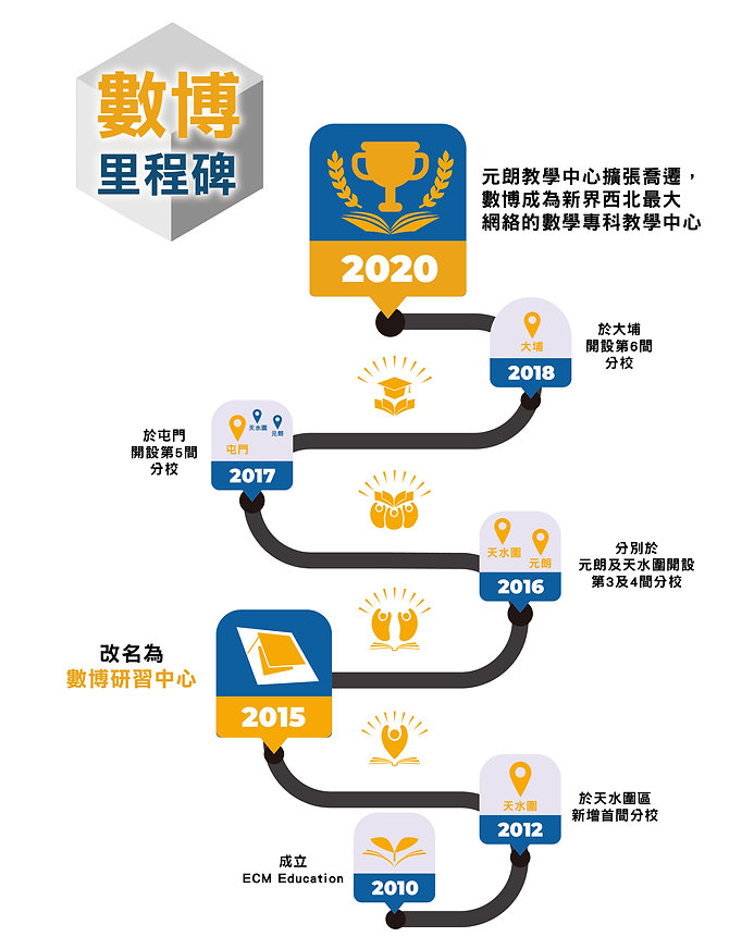 website_2020年數博十周年校慶02_ver 1.1_工作區域 1.jp