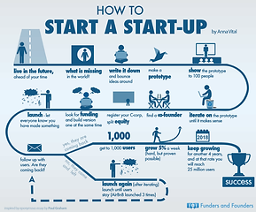 how-to-start a startup.png