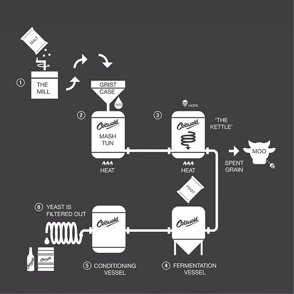Cotswold Brew Co Brewing Proces