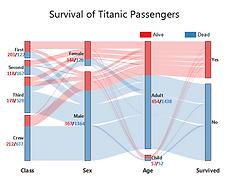 Alluvial_Diagram_of_Titanic_Survive_Stat