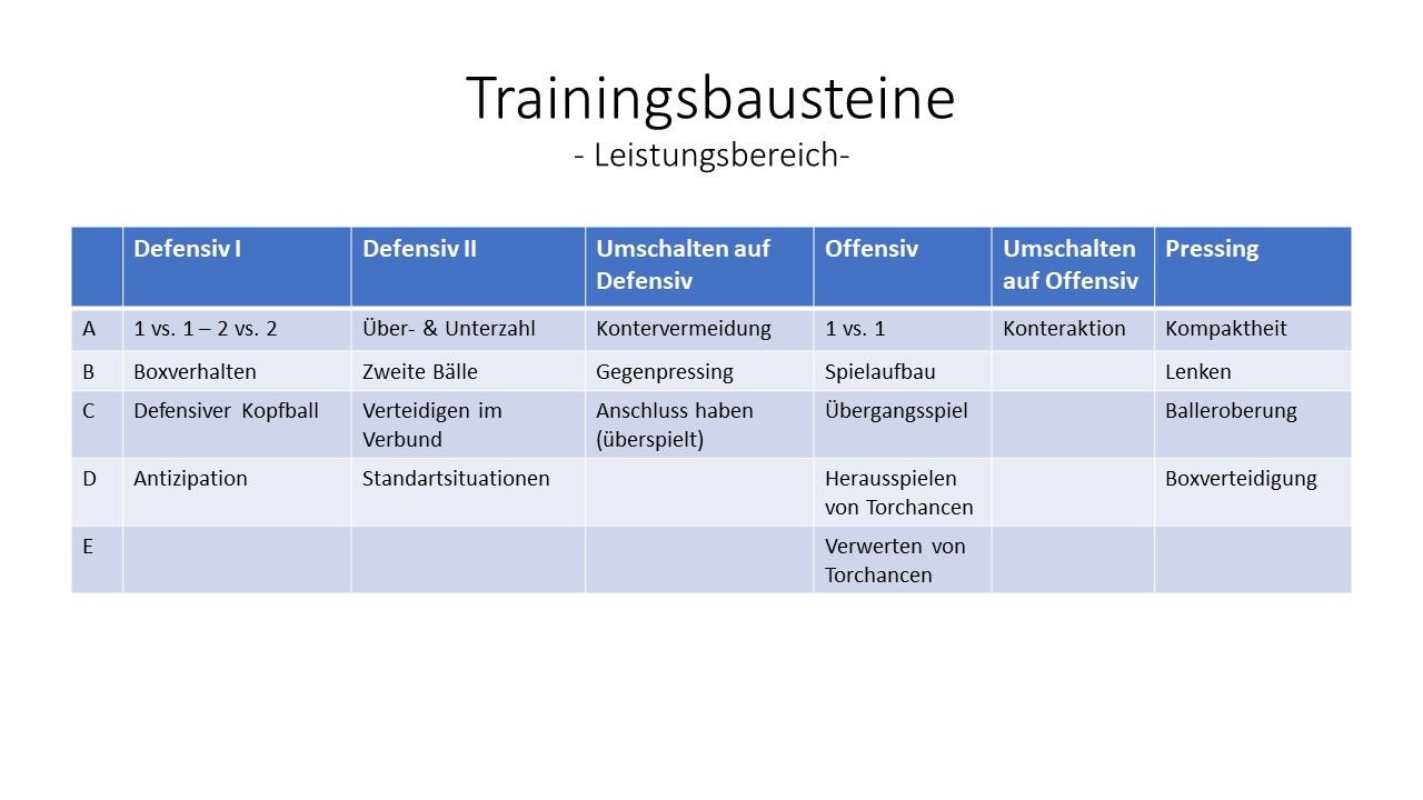 Trainingsbausteine U16/U17