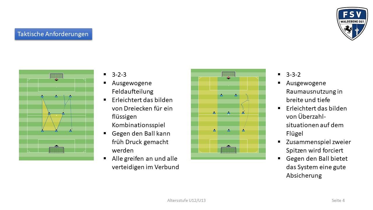 Taktische Anforderungen U12/U13