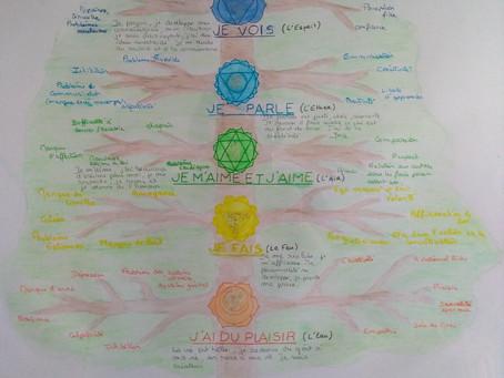 Les chakras équilibrés ou déséquilibrés