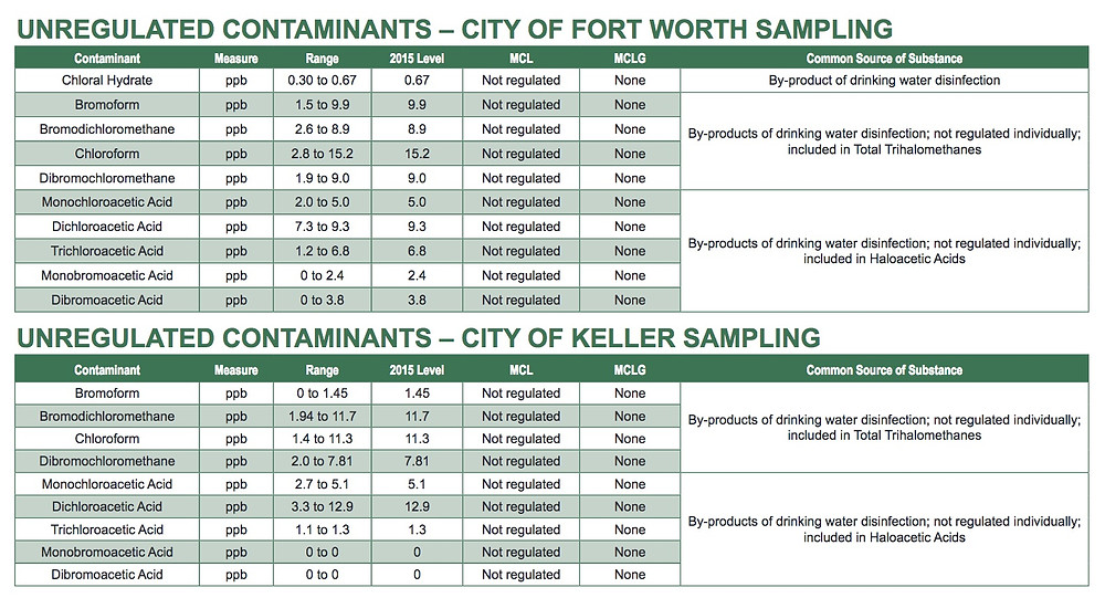 Fort Worth 2015 Water Quality Report
