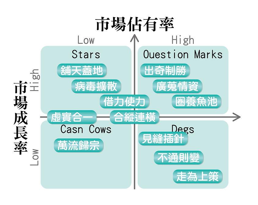 數位網路行銷規劃圖-01.jpg