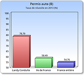Résultats permis B 2013