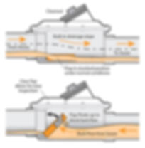 Diagram_How_Mainline_Backwater_Valve_wor