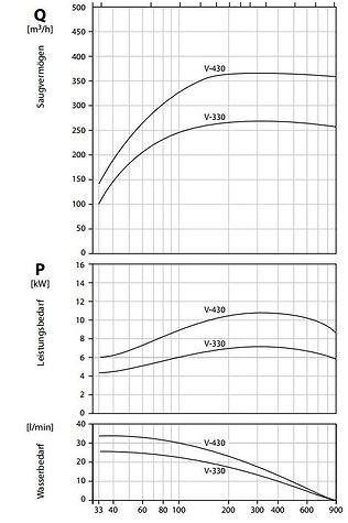 График работы V330-430