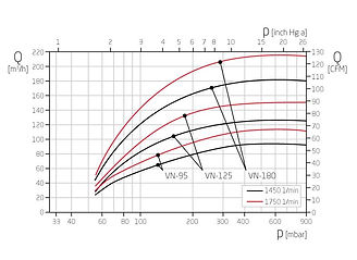 График работы вакуумного насоса VN.