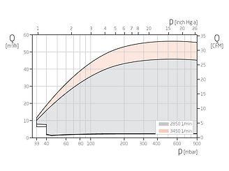 График работы вакуумного насоса VI