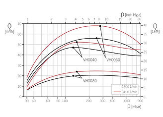 График работы водокольцевого вакуумного насоса VH