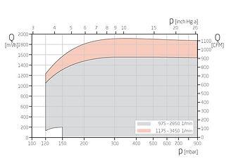 График работы вакуумного насоса SPECK серии VU