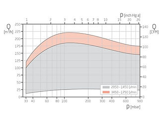 График работы вакуумного насоса VZ