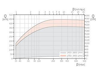 График работы вакуумного насоса V