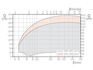 График работы вакуумного насоса VG