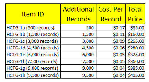 GroundsOpsStaff Additional Records Price