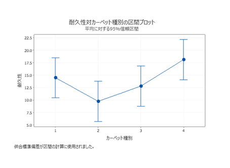 Minitab による一元配置分散分析