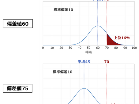 大人からはじめる統計vol.4 偏差値とZ分布