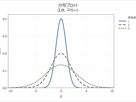 大人からはじめる統計vol.3 正規分布の便利な特徴