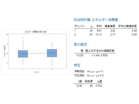 Minitab による 2サンプルt検定