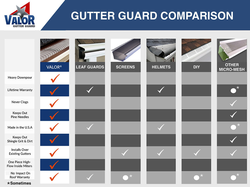 Gutter Guard Reviews by The Gutter Guard Experts